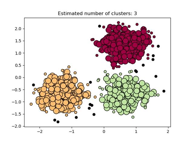 DBSCAN Clustering