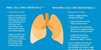 Common Types of Lung Cancer