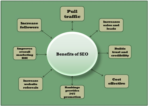 Search Optimization Engine Agency